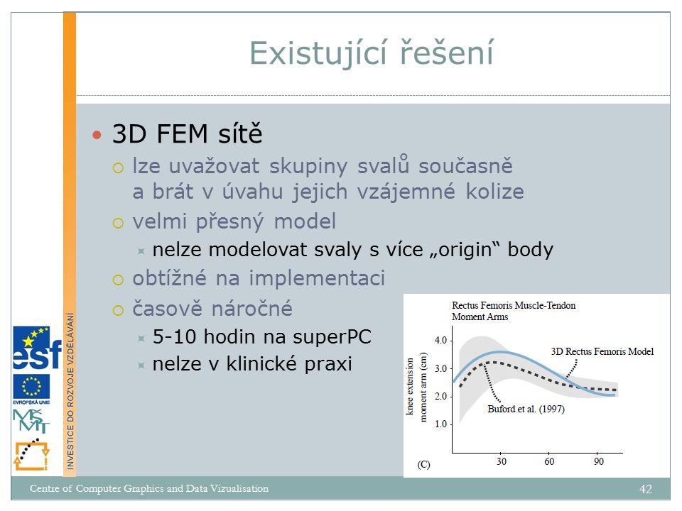 Existující řešení 3D FEM sítě