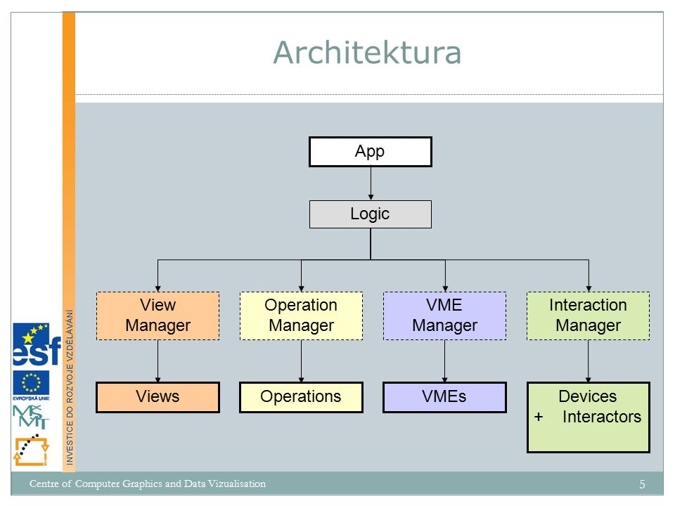 Architektura App Logic View Manager Operation Manager VME Manager