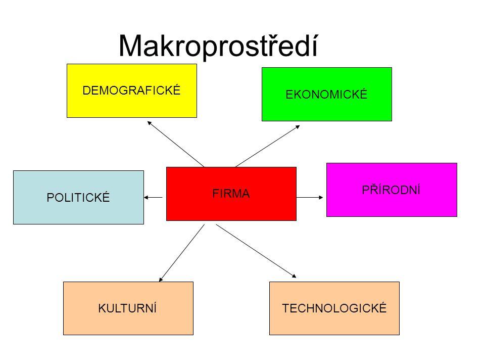 Makroprostředí DEMOGRAFICKÉ EKONOMICKÉ PŘÍRODNÍ FIRMA POLITICKÉ