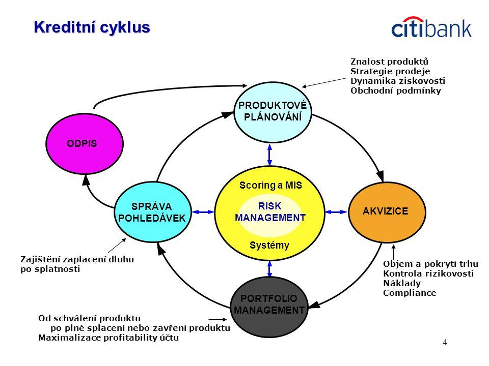 Kreditní cyklus PRODUKTOVÉ PLÁNOVÁNÍ ODPIS Scoring a MIS SPRÁVA RISK