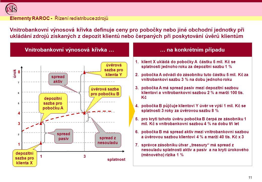 Vnitrobankovní výnosová křivka … … na konkrétním případu