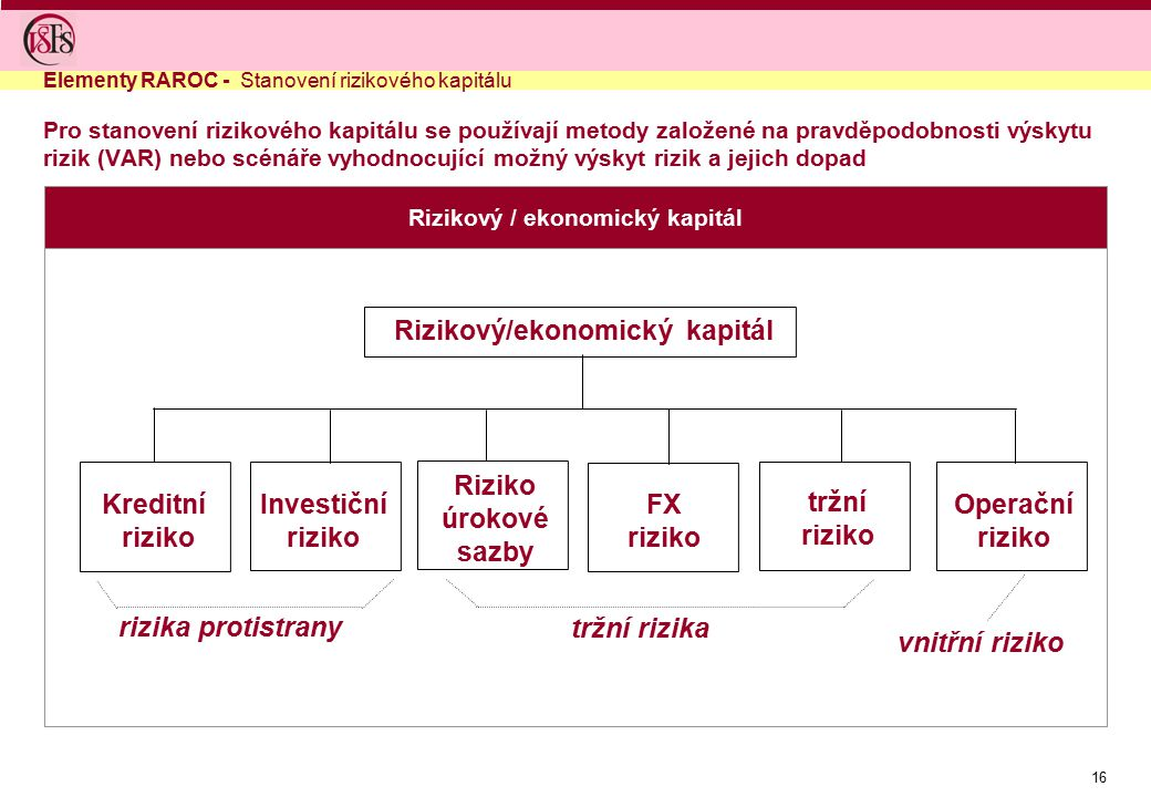Rizikový / ekonomický kapitál Rizikový/ekonomický kapitál