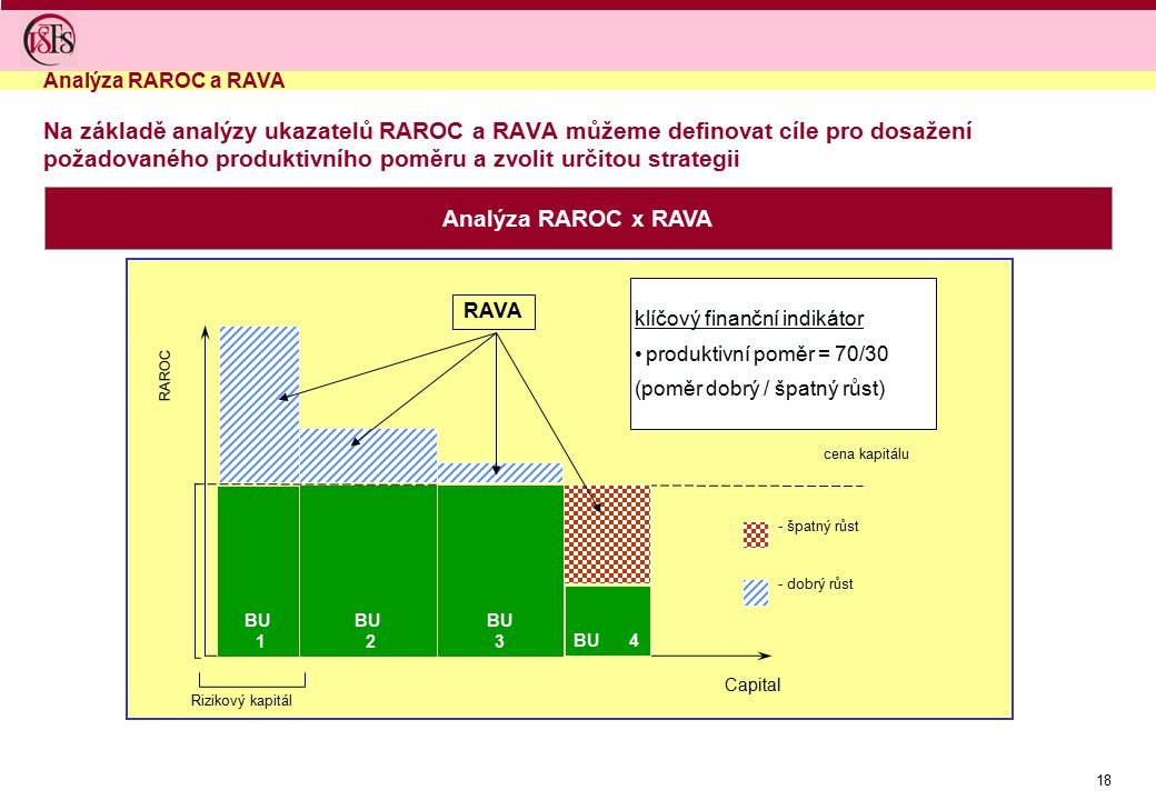 Analýza RAROC a RAVA