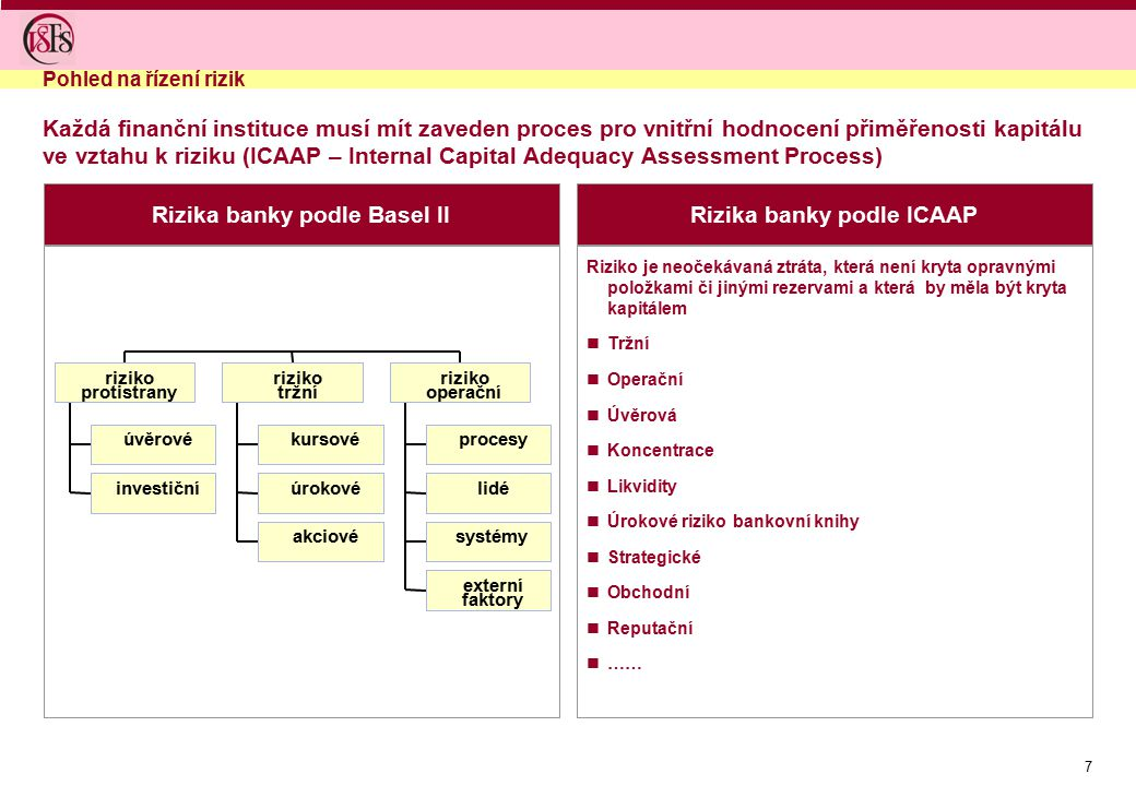 Rizika banky podle Basel II Rizika banky podle ICAAP