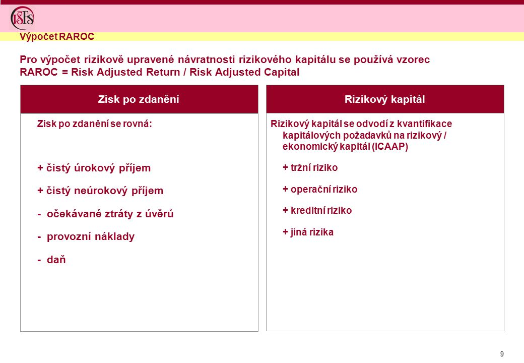 Zisk po zdanění Rizikový kapitál
