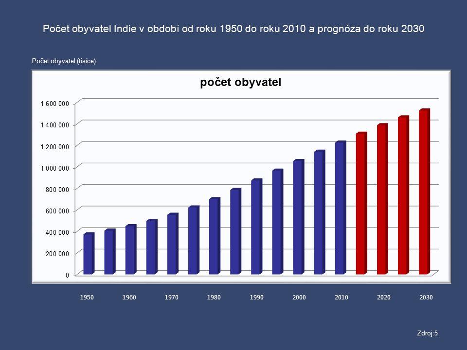 Počet obyvatel Indie v období od roku 1950 do roku 2010 a prognóza do roku 2030
