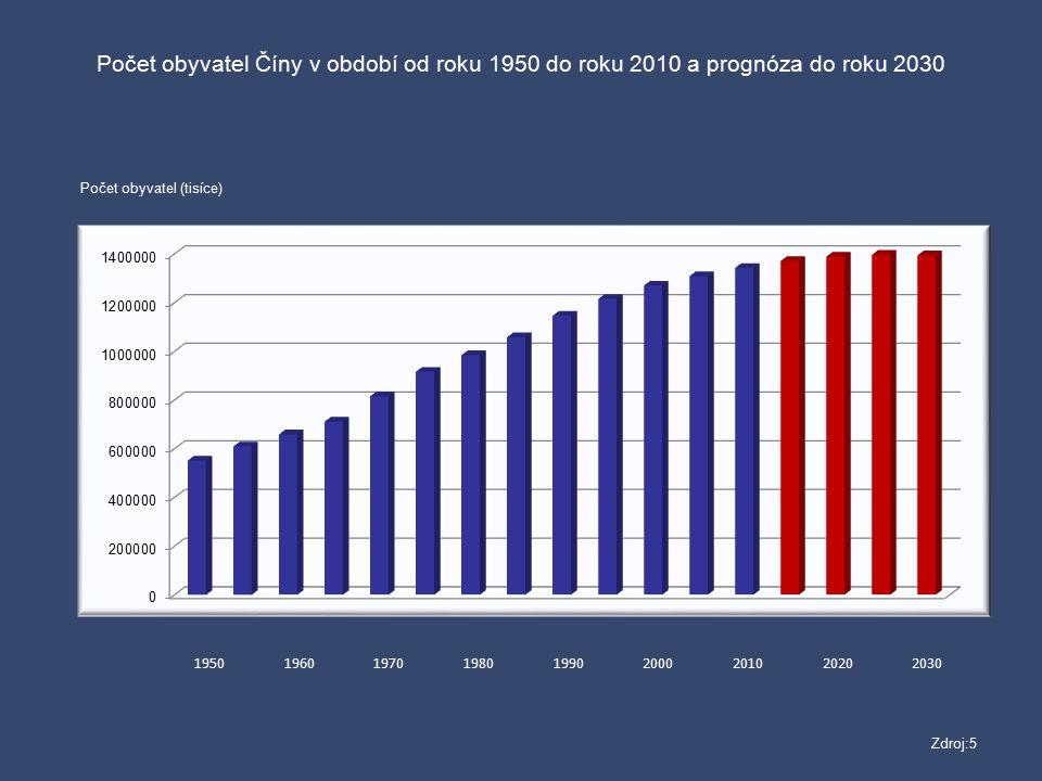 Počet obyvatel Číny v období od roku 1950 do roku 2010 a prognóza do roku 2030