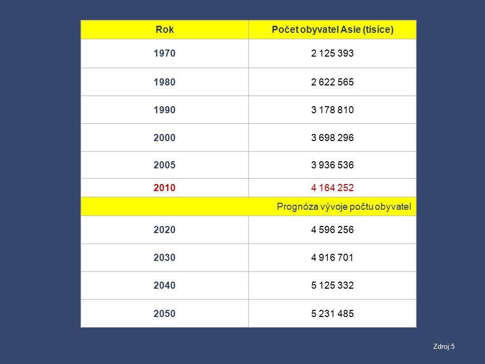 Počet obyvatel Asie (tisíce)