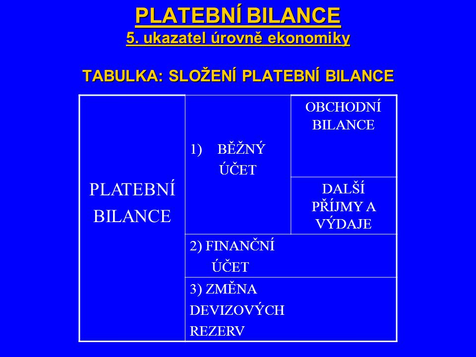PLATEBNÍ BILANCE 5. ukazatel úrovně ekonomiky TABULKA: SLOŽENÍ PLATEBNÍ BILANCE