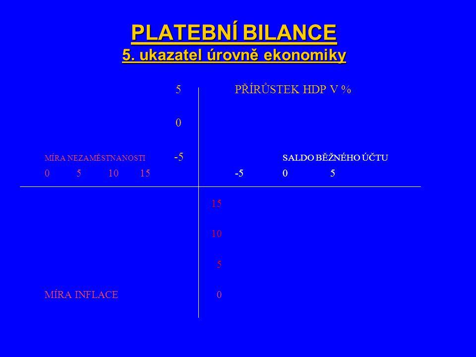 PLATEBNÍ BILANCE 5. ukazatel úrovně ekonomiky