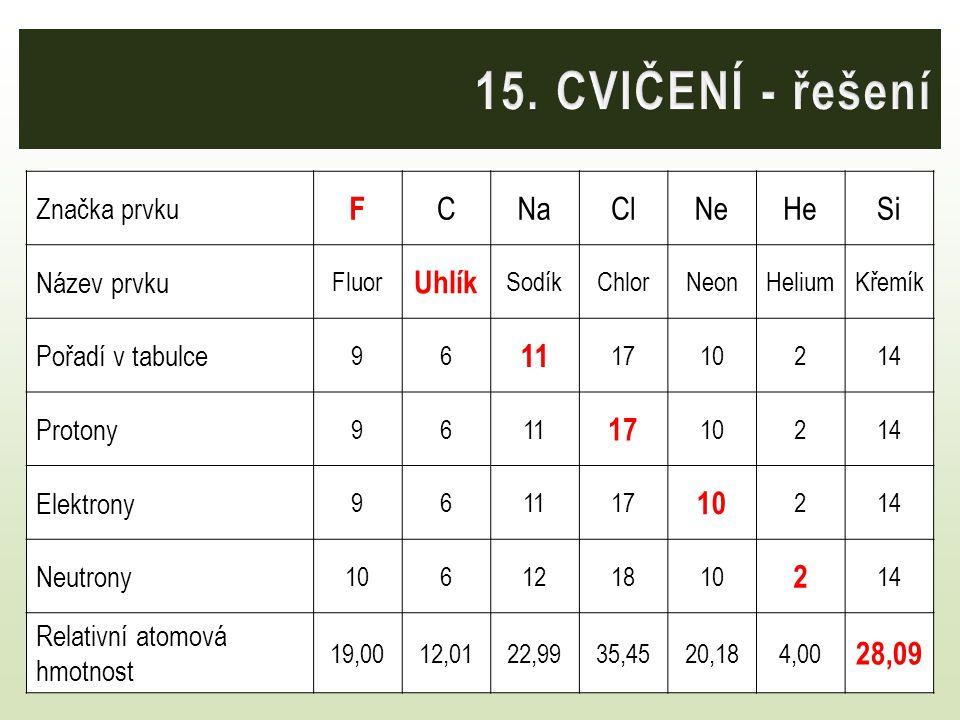 15. CVIČENÍ - řešení Doplňte tabulku: F C Na Cl Ne He Si Uhlík 11