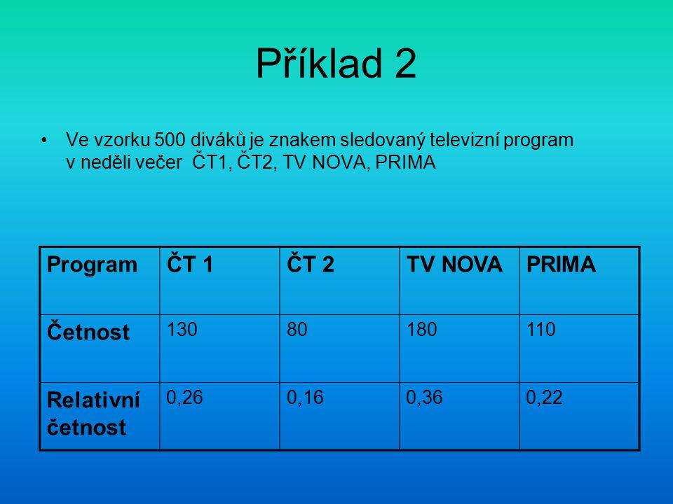Příklad 2 Program ČT 1 ČT 2 TV NOVA PRIMA Četnost Relativní četnost