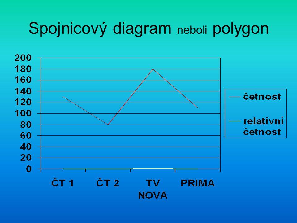 Spojnicový diagram neboli polygon