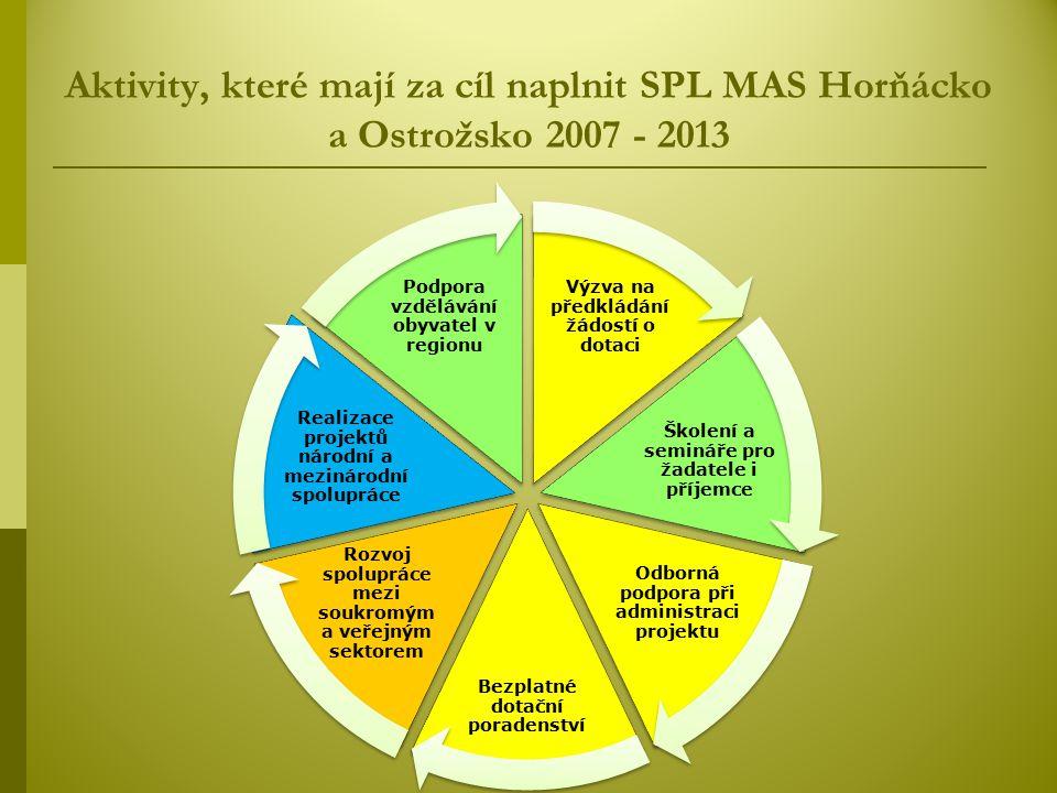 Aktivity, které mají za cíl naplnit SPL MAS Horňácko a Ostrožsko 2007 - 2013