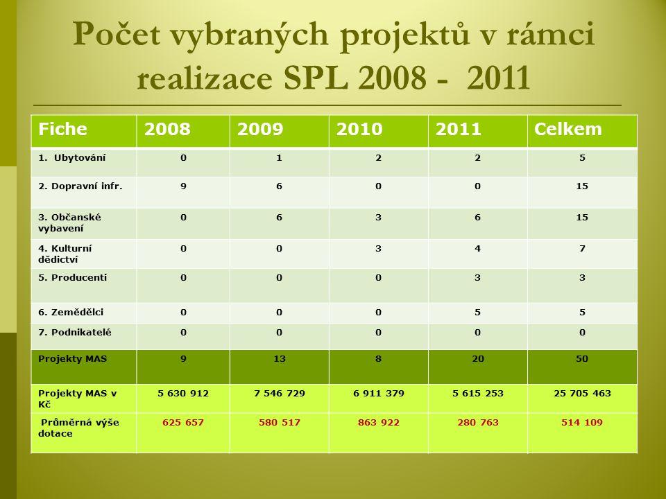 Počet vybraných projektů v rámci realizace SPL 2008 - 2011