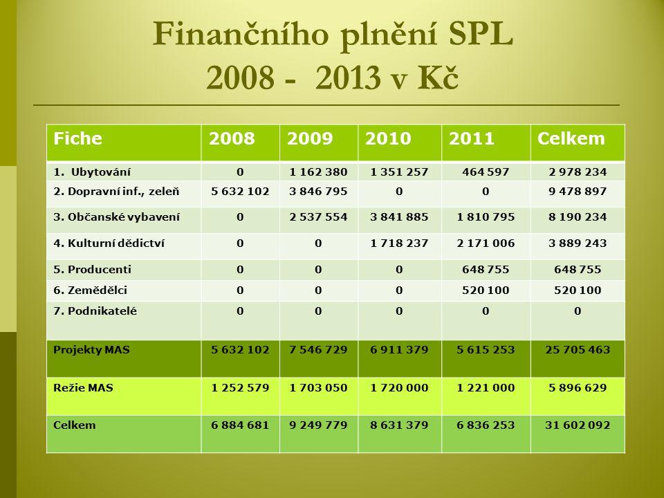 Finančního plnění SPL 2008 - 2013 v Kč