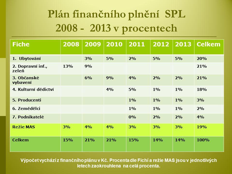 Plán finančního plnění SPL 2008 - 2013 v procentech
