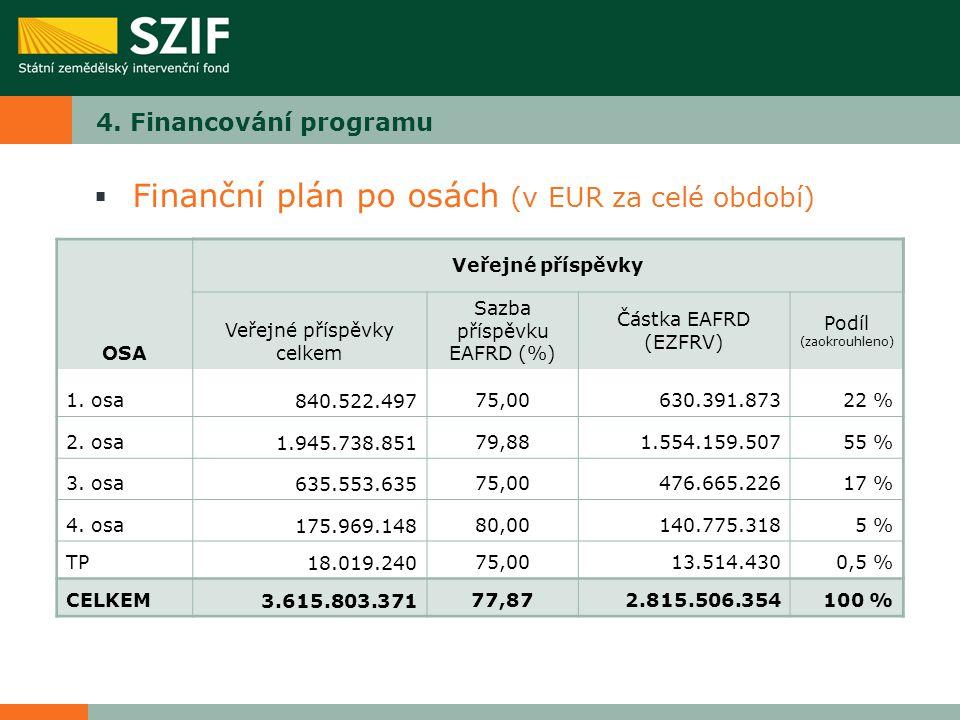 Finanční plán po osách (v EUR za celé období)