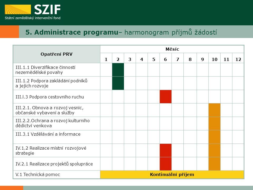 5. Administrace programu– harmonogram příjmů žádostí