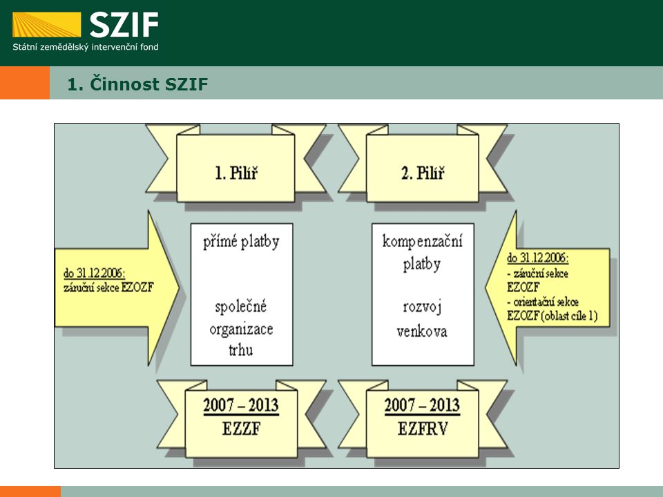 1. Činnost SZIF