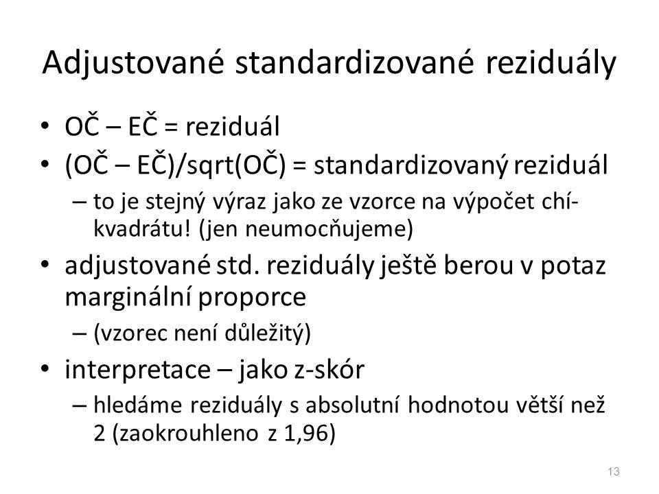 Adjustované standardizované reziduály