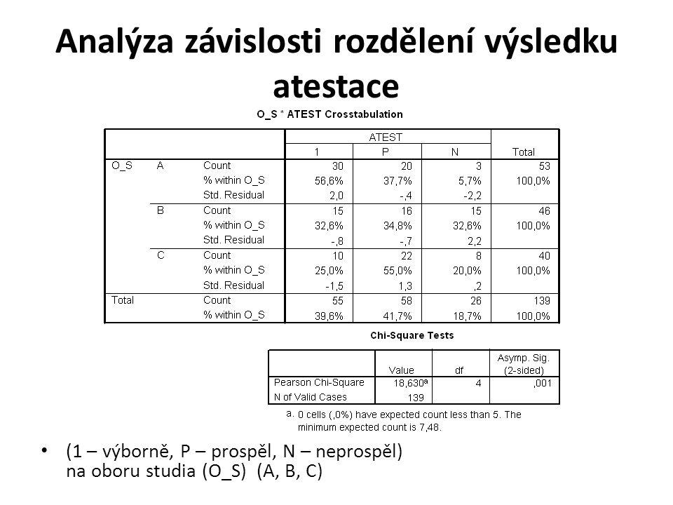 Analýza závislosti rozdělení výsledku atestace