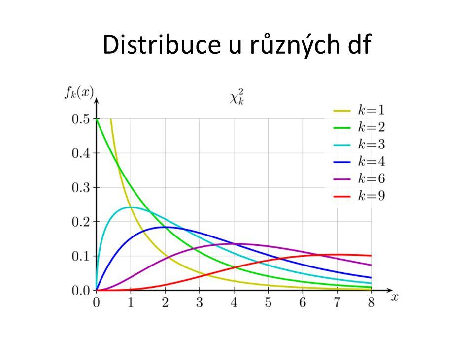 Distribuce u různých df