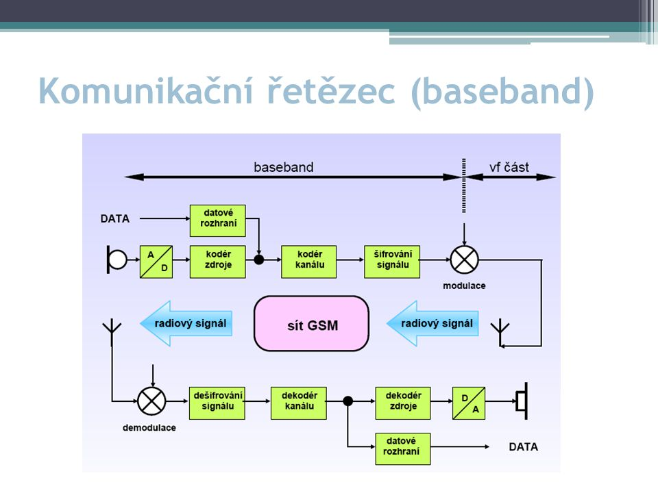 Komunikační řetězec (baseband)