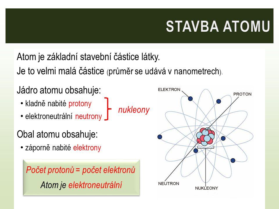 STAVBA ATOMU Atom je základní stavební částice látky.