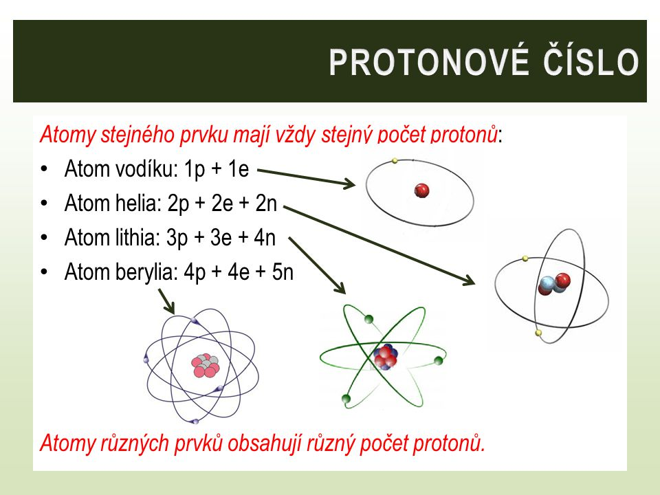 PROTONOVÉ ČÍSLO Atomy stejného prvku mají vždy stejný počet protonů: