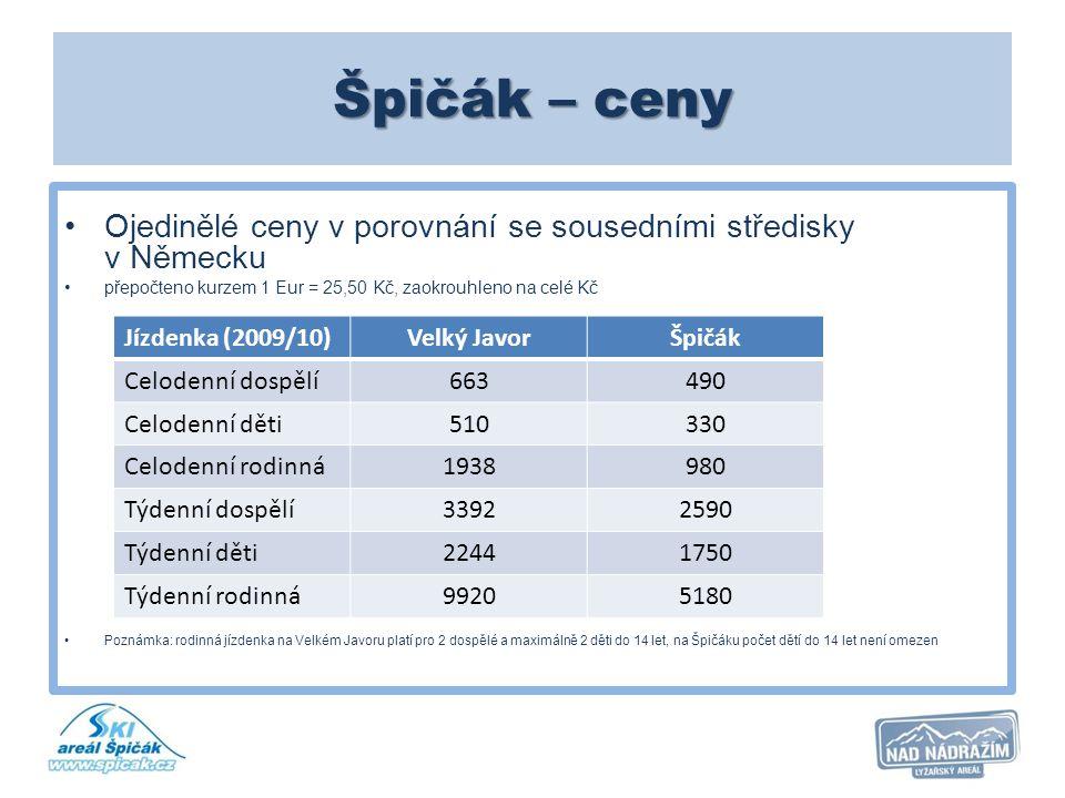 Špičák – ceny Ojedinělé ceny v porovnání se sousedními středisky v Německu. přepočteno kurzem 1 Eur = 25,50 Kč, zaokrouhleno na celé Kč.