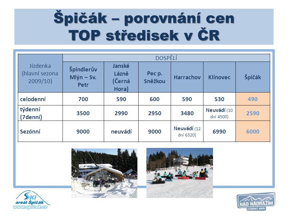 Špičák – porovnání cen TOP středisek v ČR