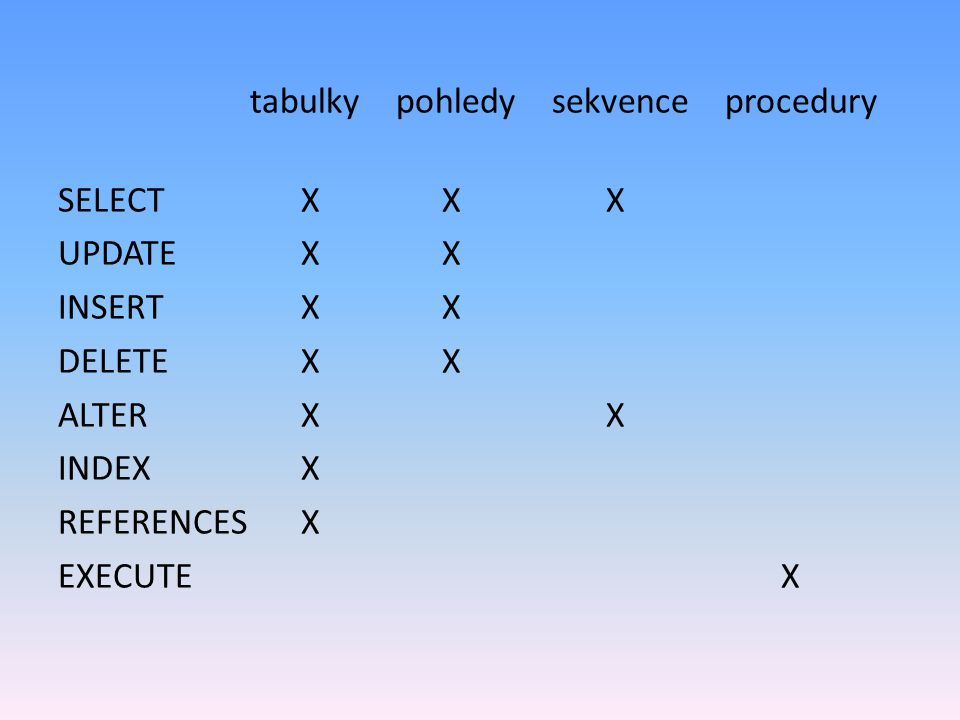 tabulky pohledy sekvence procedury SELECT X X X UPDATE X X INSERT X X DELETE X X ALTER X X INDEX X REFERENCES X EXECUTE X