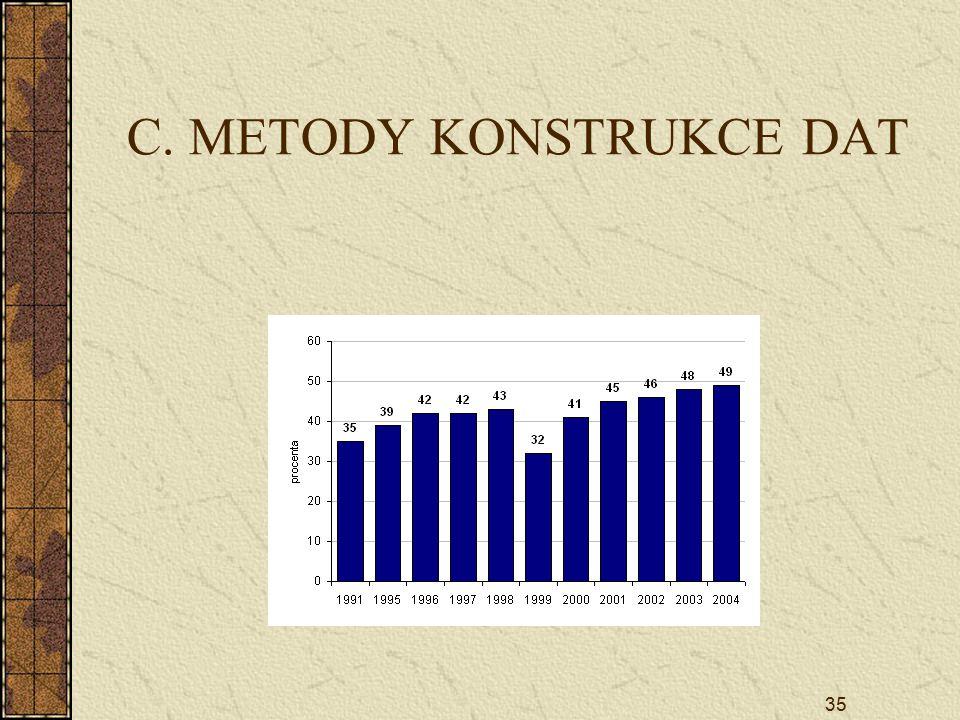 C. METODY KONSTRUKCE DAT