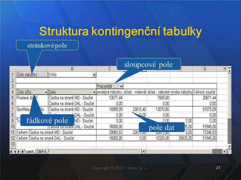Struktura kontingenční tabulky