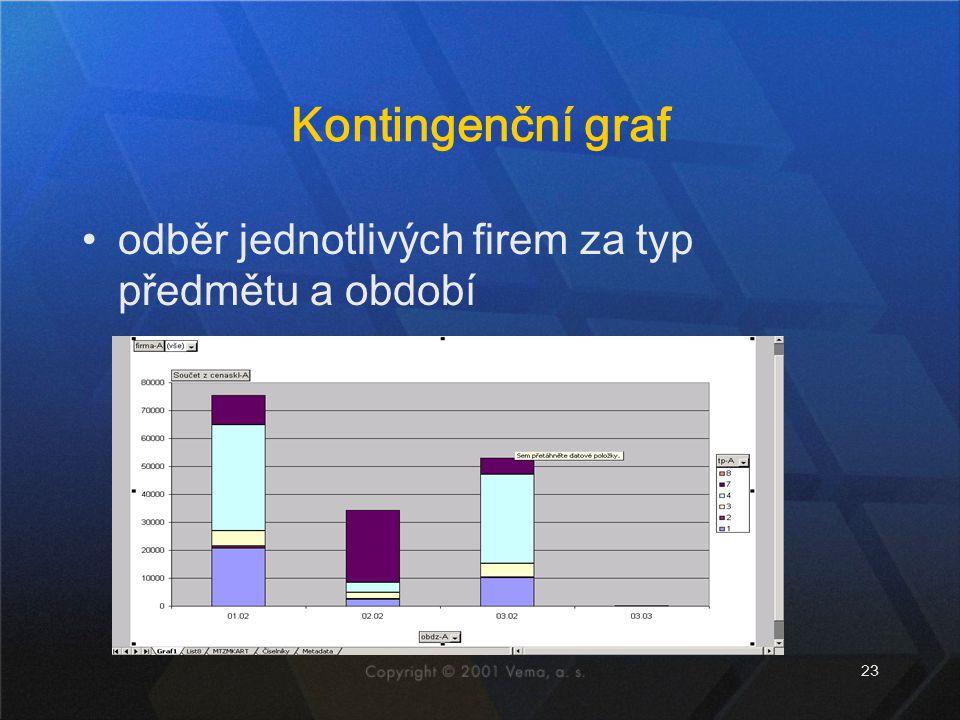 Kontingenční graf odběr jednotlivých firem za typ předmětu a období
