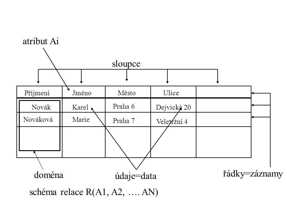 schéma relace R(A1, A2, …. AN)