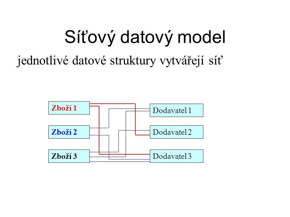 Síťový datový model jednotlivé datové struktury vytvářejí síť Zboží 1