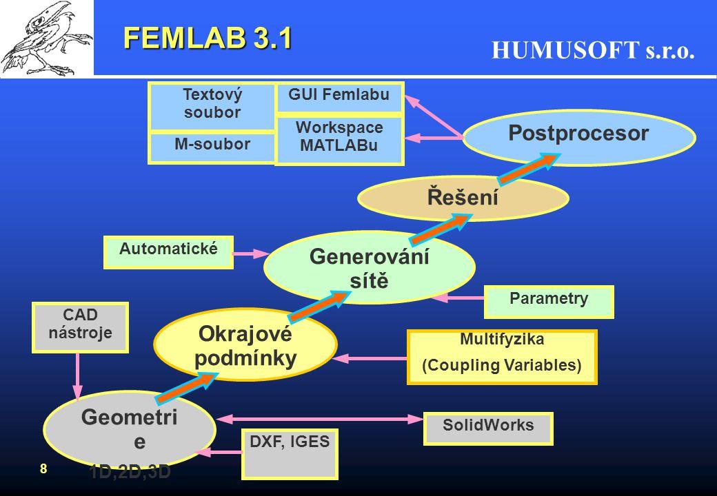 FEMLAB 3.1 Postprocesor Řešení Generování sítě Okrajové podmínky