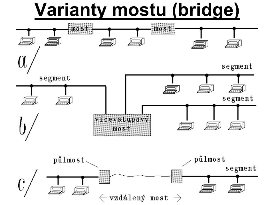 Varianty mostu (bridge)