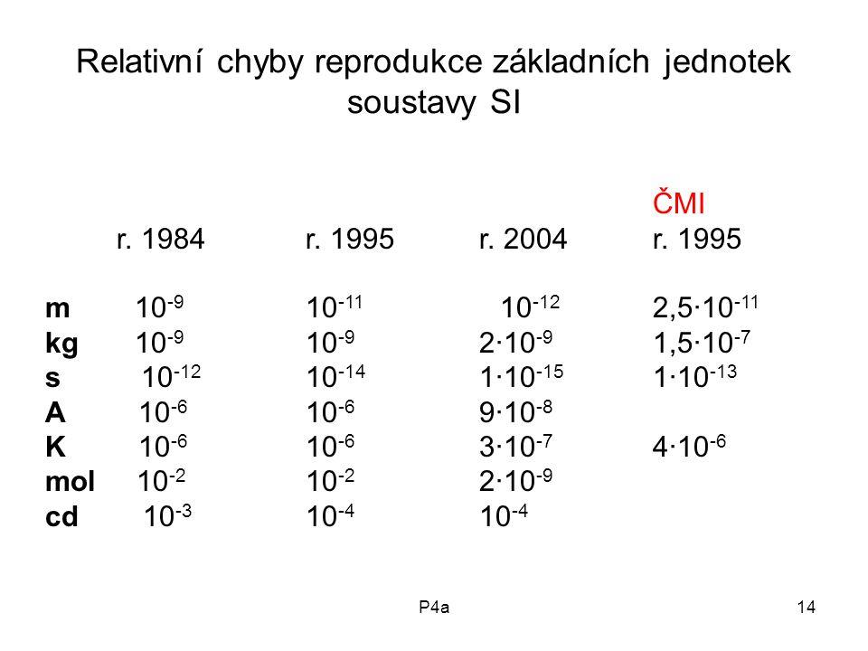 Relativní chyby reprodukce základních jednotek soustavy SI