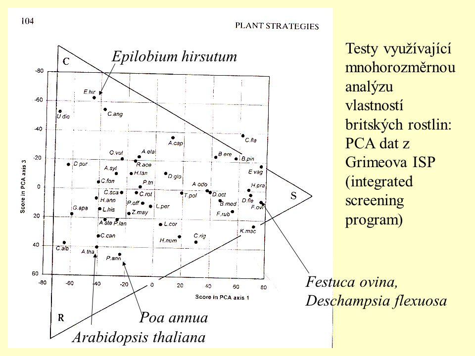 Testy využívající mnohorozměrnou analýzu vlastností britských rostlin: PCA dat z Grimeova ISP (integrated screening program)