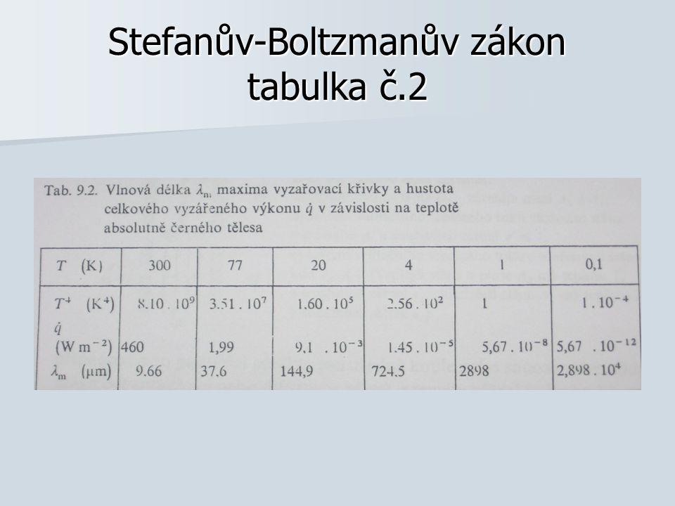 Stefanův-Boltzmanův zákon tabulka č.2