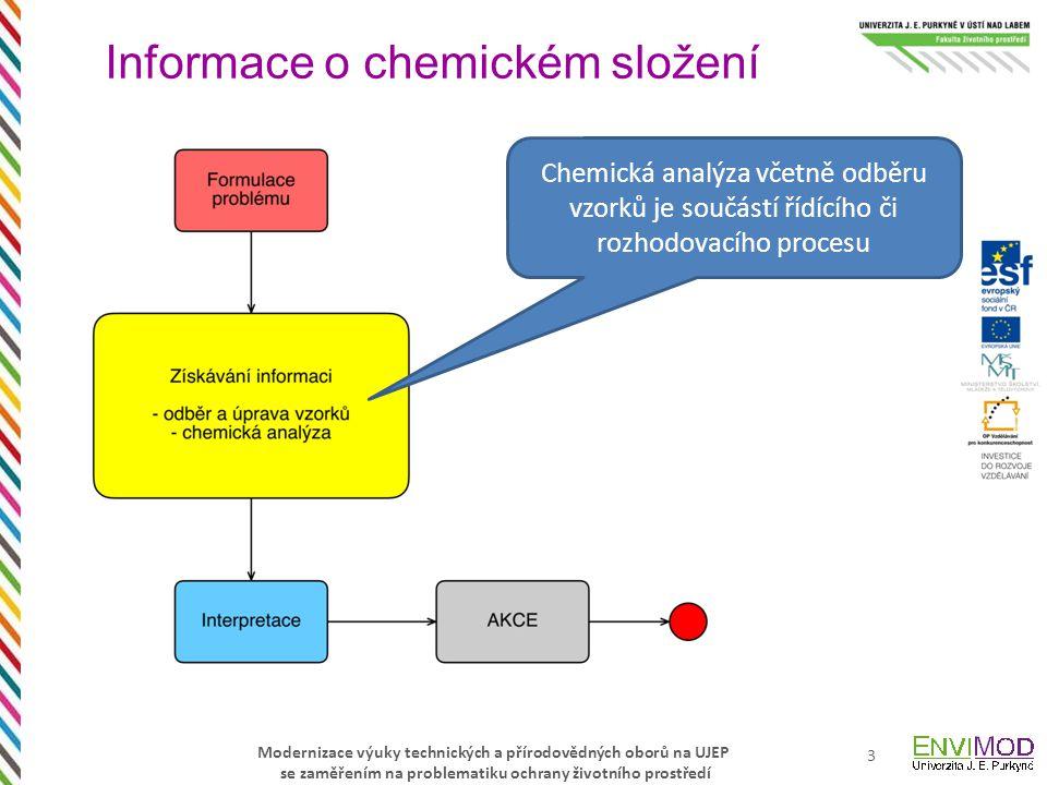 Informace o chemickém složení