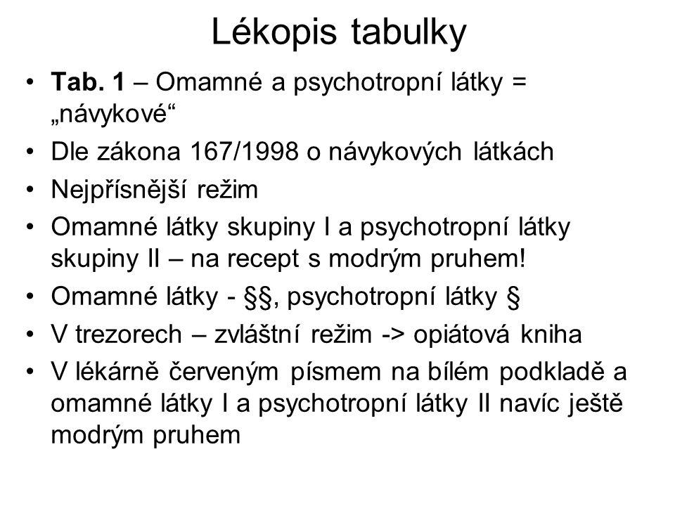 """Lékopis tabulky Tab. 1 – Omamné a psychotropní látky = """"návykové"""