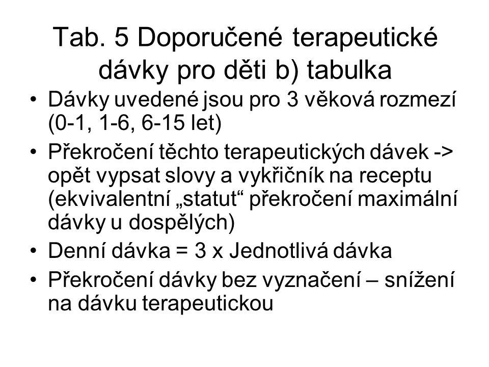 Tab. 5 Doporučené terapeutické dávky pro děti b) tabulka