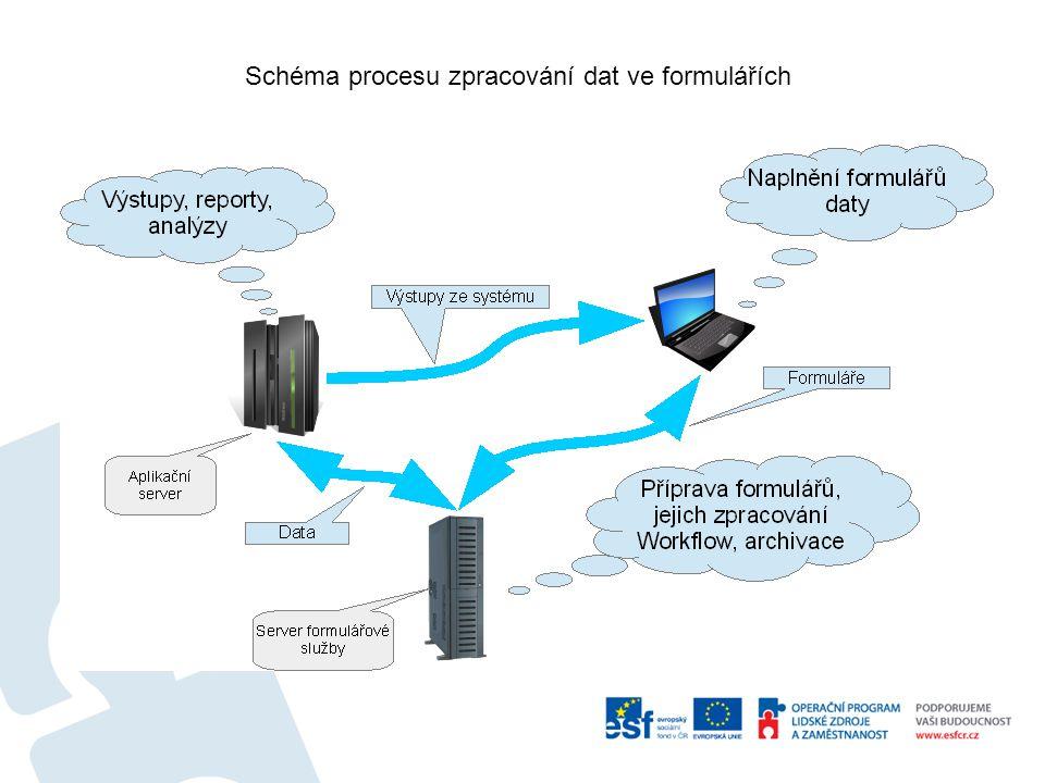 Schéma procesu zpracování dat ve formulářích