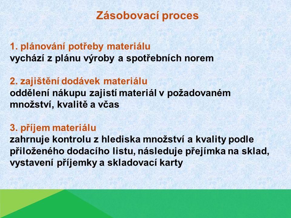 Zásobovací proces 1. plánování potřeby materiálu