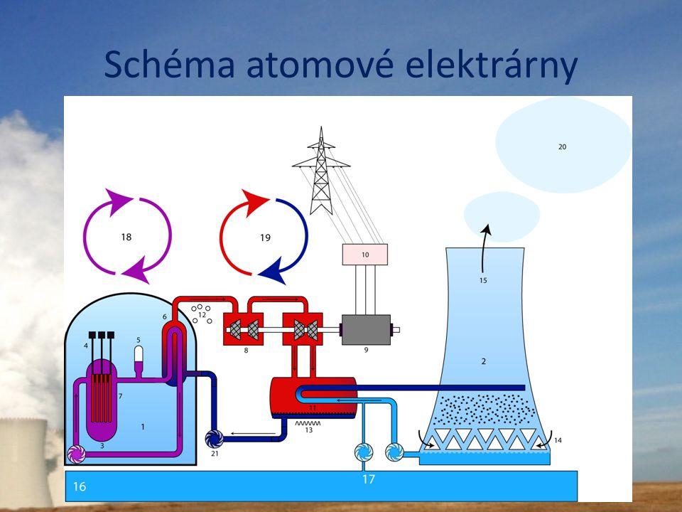 Schéma atomové elektrárny