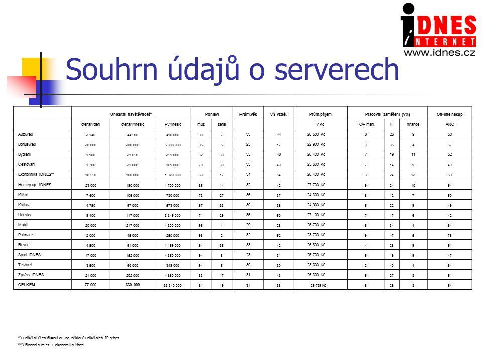 Souhrn údajů o serverech